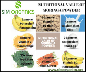 Nutritional Value Of Moringa Powder